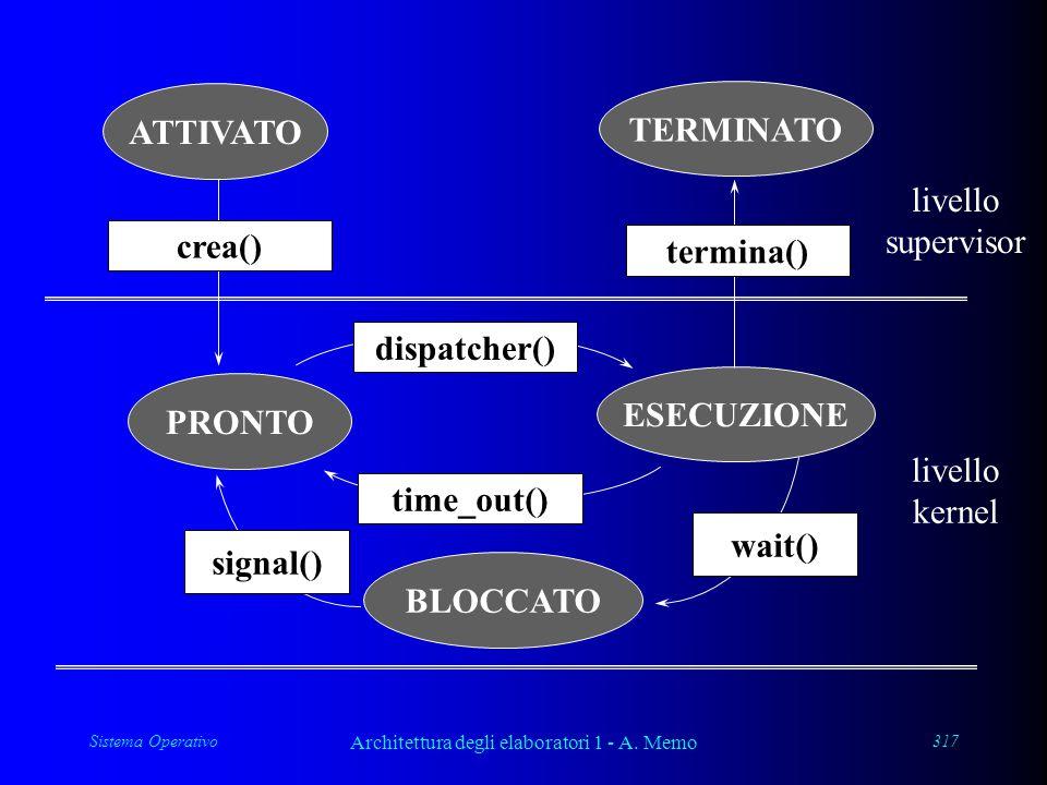 Sistema Operativo Architettura degli elaboratori 1 - A. Memo 317 PRONTO ESECUZIONE BLOCCATO crea() termina() dispatcher() time_out() signal() wait() l