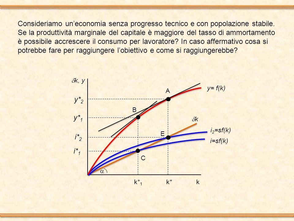  k, y k i=sf(k) kk k* Consideriamo un'economia senza progresso tecnico e con popolazione stabile. Se la produttività marginale del capitale è maggi