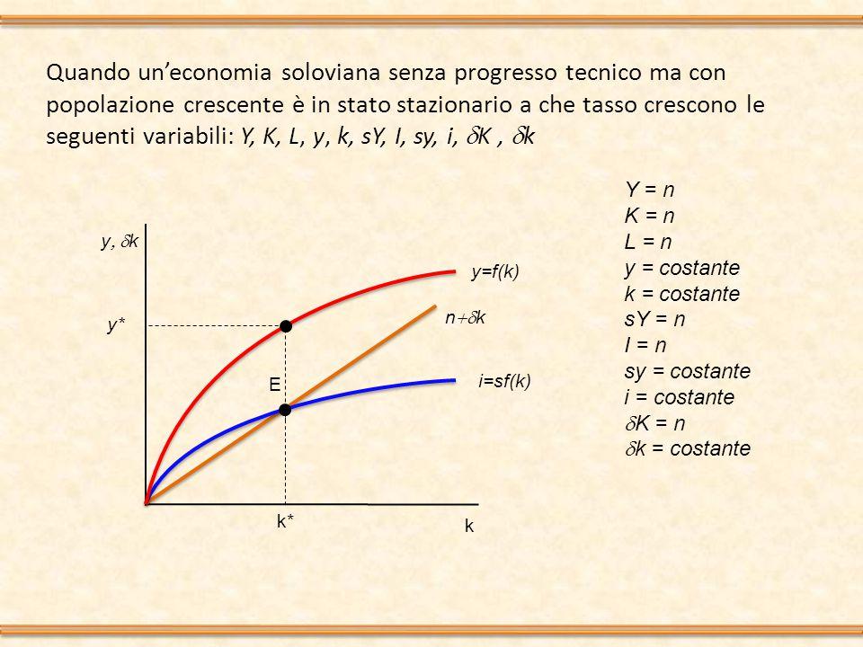 Quando un'economia soloviana con progresso tecnico è in stato stazionario a che tasso crescono le seguenti variabili: Y, K, L, L E, y, k, y E, k E, sY, I, sy, i, sy E, i E,  K,  k,  k E y E  k E kEkE i=sf(k E ) (n  g) k E y E =f(k E ) yE*yE* kE*kE* A Y = n+g; K = n+g; L = n; L E = n+g; y = g; k = g; y E = costante; k E = costante; sY =n+g; I = n+g sy =g; i = g sy E =costante; i E = costante  K = n+g;  k= g;  k E = costante y E = Y/L E = Y/(L x E) k E = K/L E = Y/(L x E)
