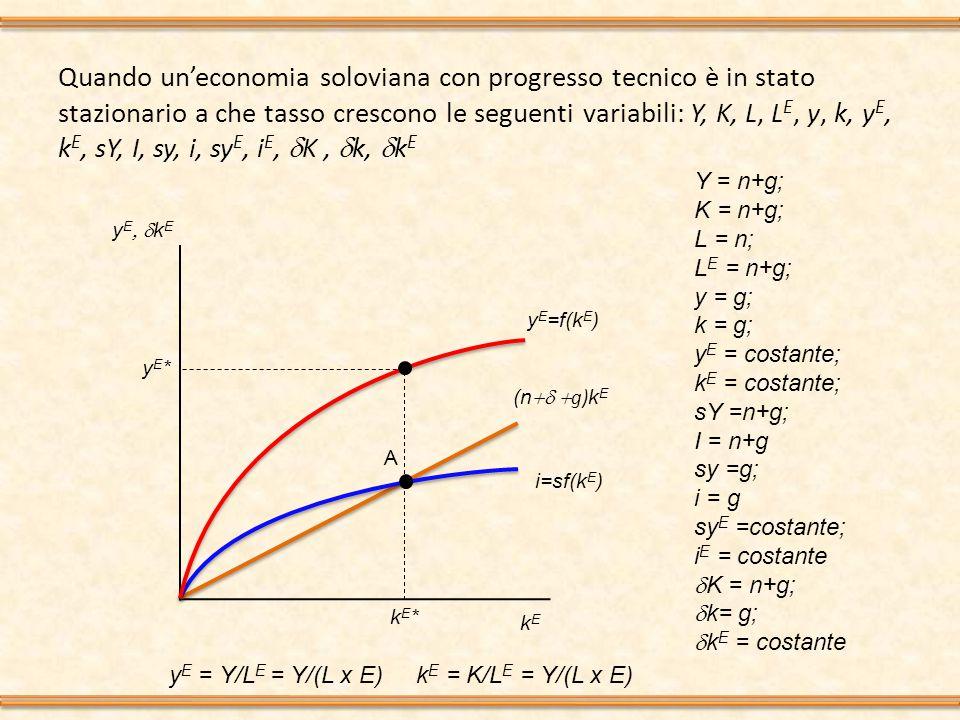 Quando un'economia soloviana con progresso tecnico è in stato stazionario a che tasso crescono le seguenti variabili: Y, K, L, L E, y, k, y E, k E, sY