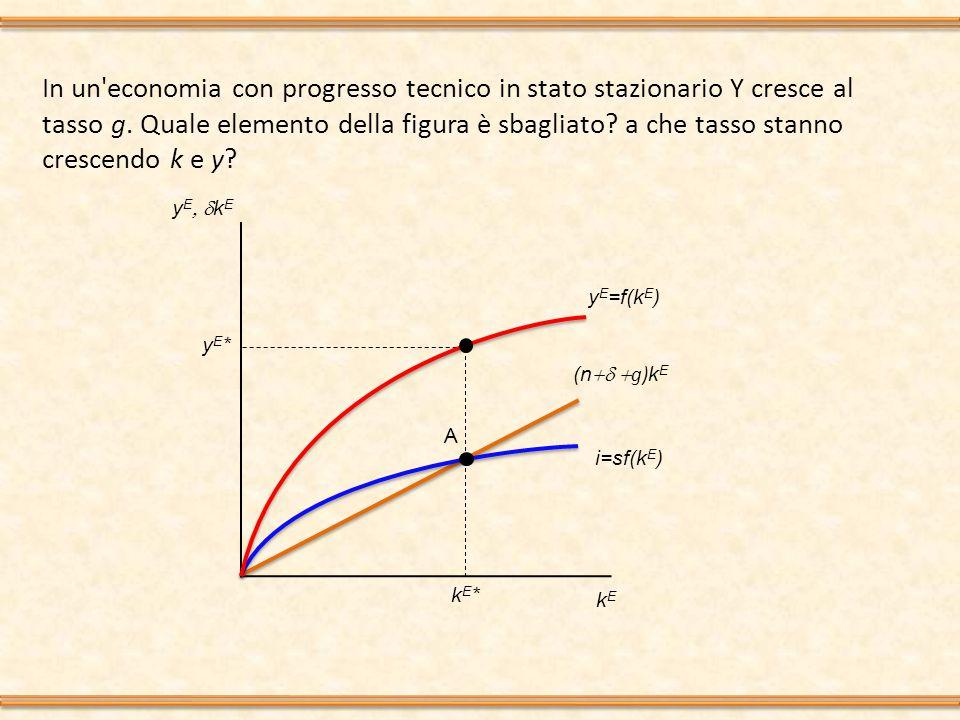 In un'economia con progresso tecnico in stato stazionario Y cresce al tasso g. Quale elemento della figura è sbagliato? a che tasso stanno crescendo k