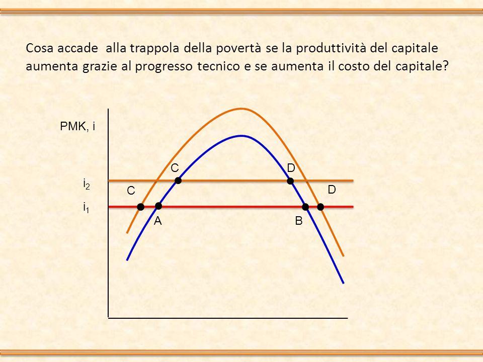 Cosa accade alla trappola della povertà se la produttività del capitale aumenta grazie al progresso tecnico e se aumenta il costo del capitale? PMK, i