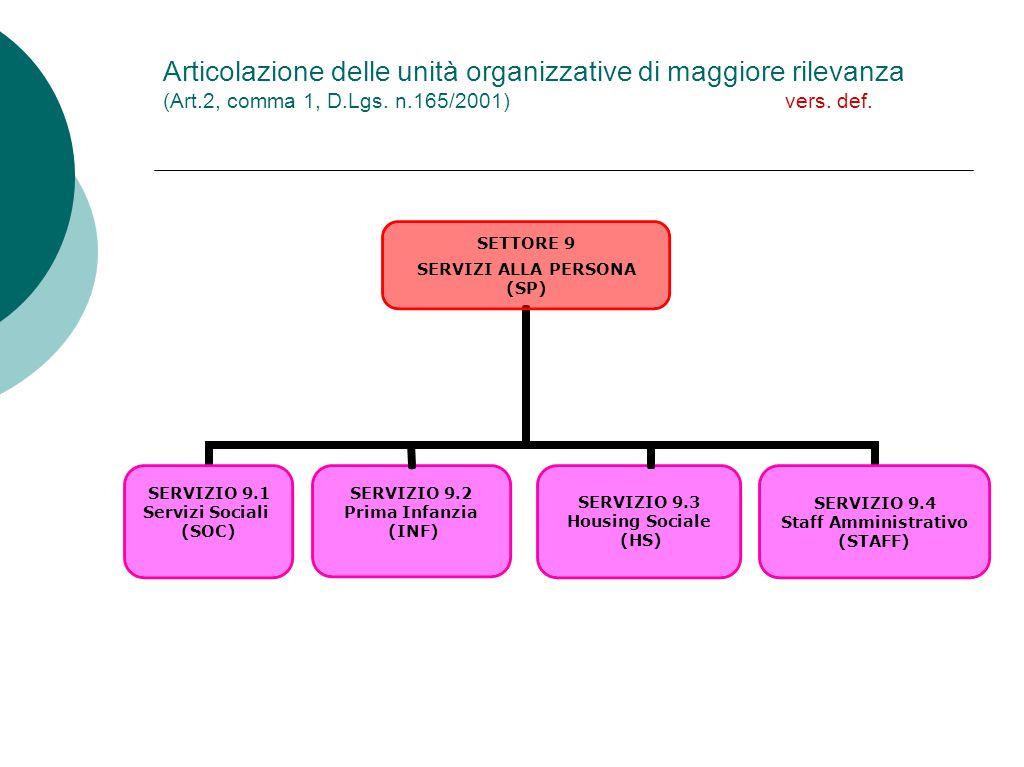 Articolazione delle unità organizzative di maggiore rilevanza (Art.2, comma 1, D.Lgs.