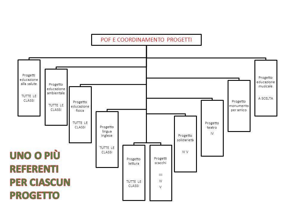 POF E COORDINAMENTO PROGETTI Progetti educazione alla salute TUTTE LE CLASSI Progetto educazione ambientale TUTTE LE CLASSI Progetto educazione fisica