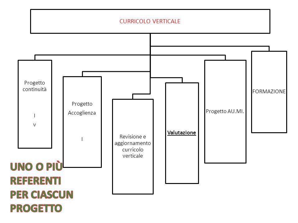 CURRICOLO VERTICALE Progetto continuità I v Progetto Accoglienza I Valutazione Progetto AU.MI. Revisione e aggiornamento curricolo verticale FORMAZION