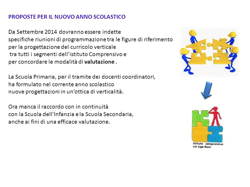 PROPOSTE PER IL NUOVO ANNO SCOLASTICO Da Settembre 2014 dovranno essere indette specifiche riunioni di programmazione tra le figure di riferimento per
