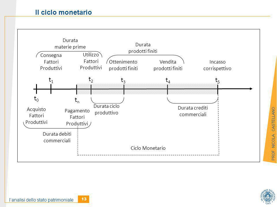 l'analisi dello stato patrimoniale 13 PROF.