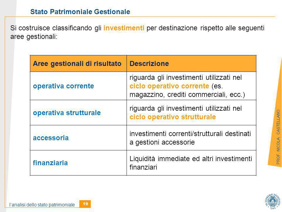 l'analisi dello stato patrimoniale 19 PROF.