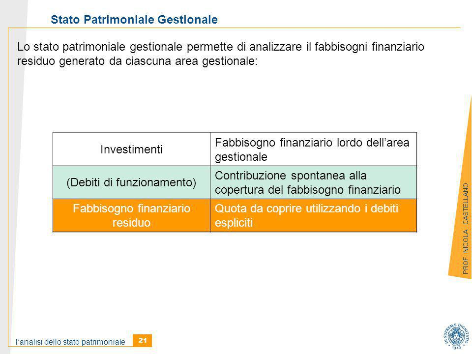 l'analisi dello stato patrimoniale 21 PROF.