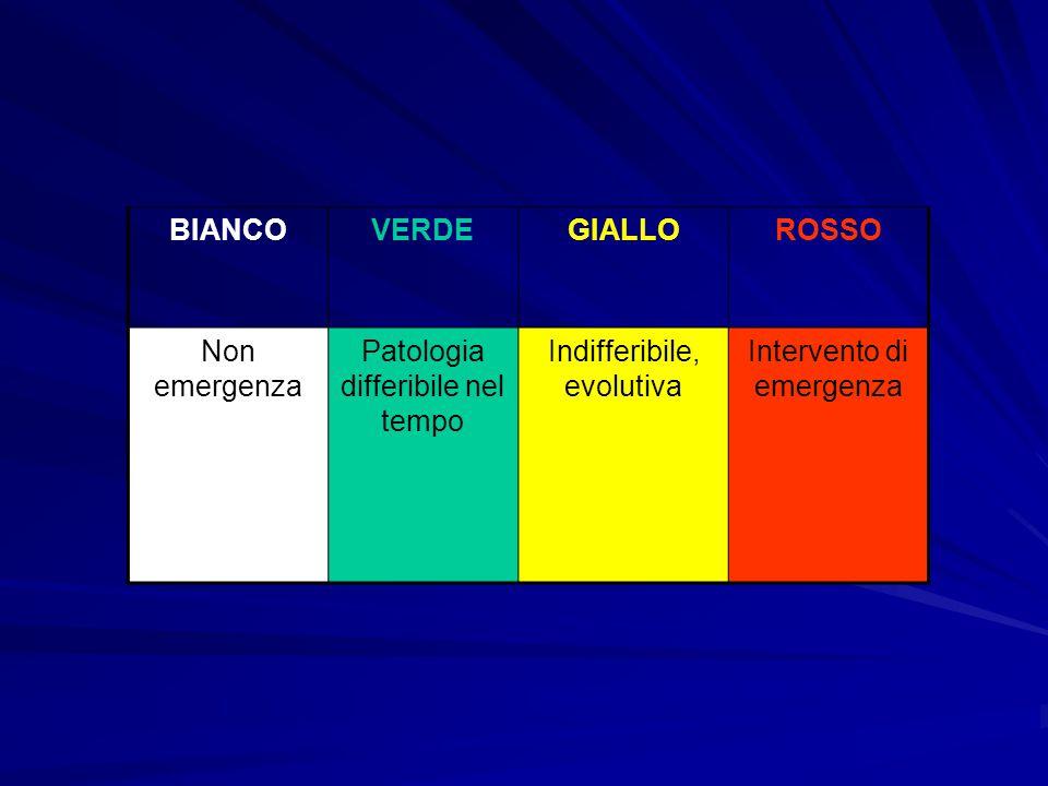 BIANCOVERDEGIALLOROSSO Non emergenza Patologia differibile nel tempo Indifferibile, evolutiva Intervento di emergenza