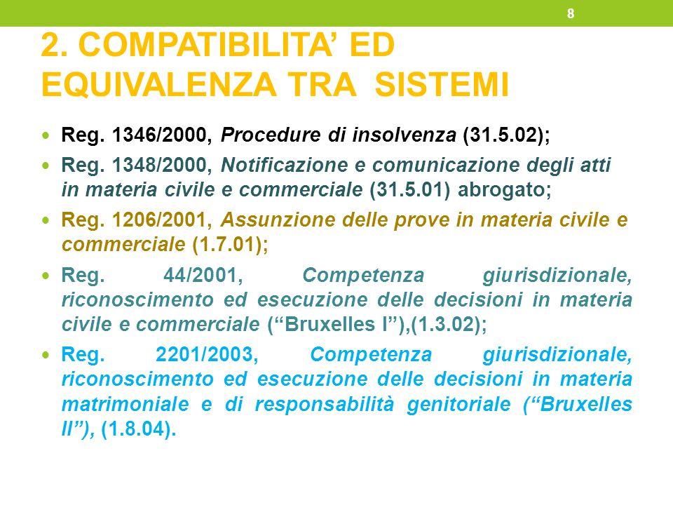 2. COMPATIBILITA' ED EQUIVALENZA TRA SISTEMI Reg. 1346/2000, Procedure di insolvenza (31.5.02); Reg. 1348/2000, Notificazione e comunicazione degli at