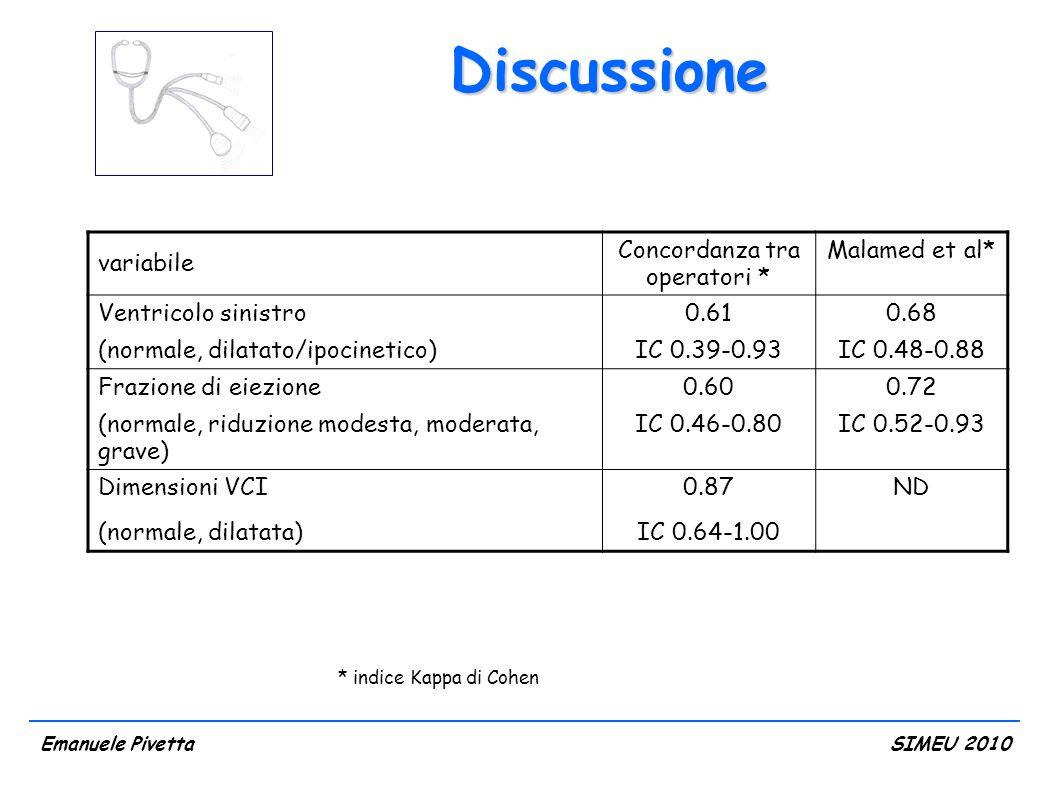 Discussione variabile Concordanza tra operatori * Malamed et al* Ventricolo sinistro (normale, dilatato/ipocinetico) 0.61 IC 0.39-0.93 0.68 IC 0.48-0.88 Frazione di eiezione (normale, riduzione modesta, moderata, grave) 0.60 IC 0.46-0.80 0.72 IC 0.52-0.93 Dimensioni VCI (normale, dilatata) 0.87 IC 0.64-1.00 ND Emanuele PivettaSIMEU 2010 * indice Kappa di Cohen