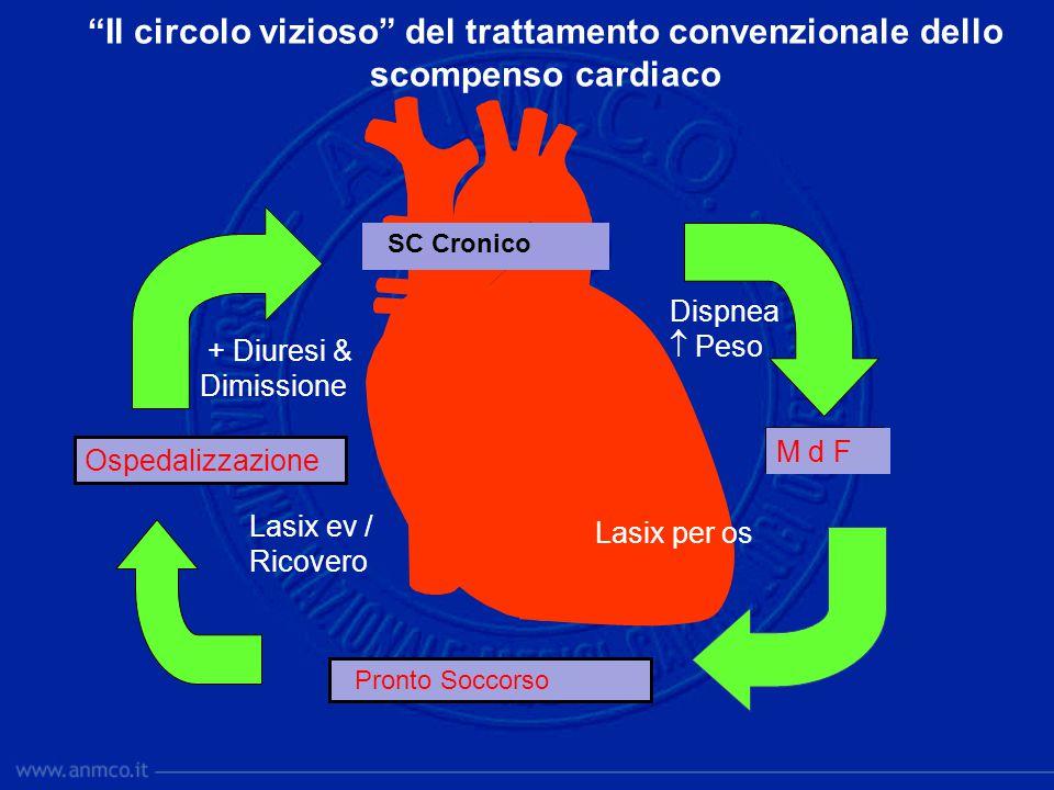 """""""Il circolo vizioso"""" del trattamento convenzionale dello scompenso cardiaco SC Cronico MMG Pronto Soccorso Ospedalizzazione Dispnea  Peso Lasix per o"""
