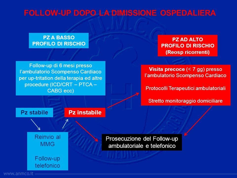 FOLLOW-UP DOPO LA DIMISSIONE OSPEDALIERA PZ A BASSO PROFILO DI RISCHIO Follow-up di 6 mesi presso l'ambulatorio Scompenso Cardiaco per up-tritation de