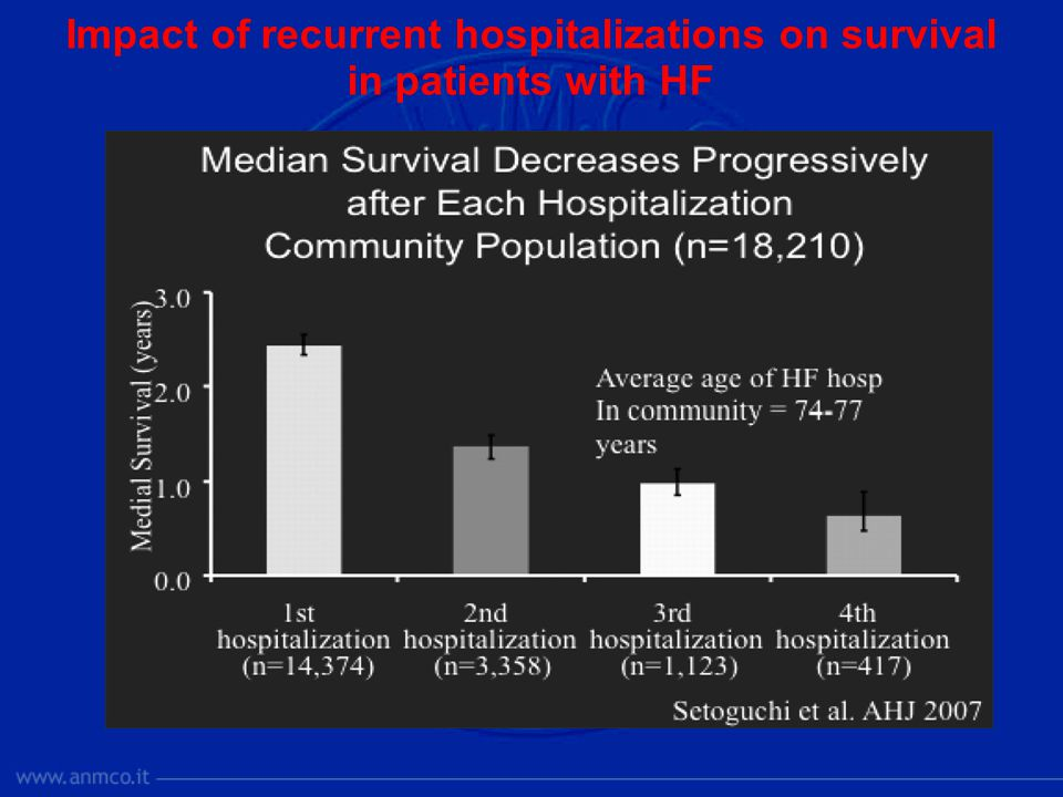 Impact of recurrent hospitalizations on survival in patients with HF