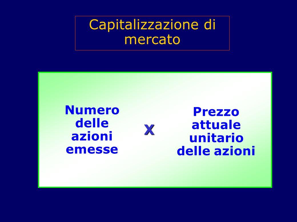 Capitalizzazione di mercato Numero delle azioni emesse Prezzo attuale unitario delle azioni X