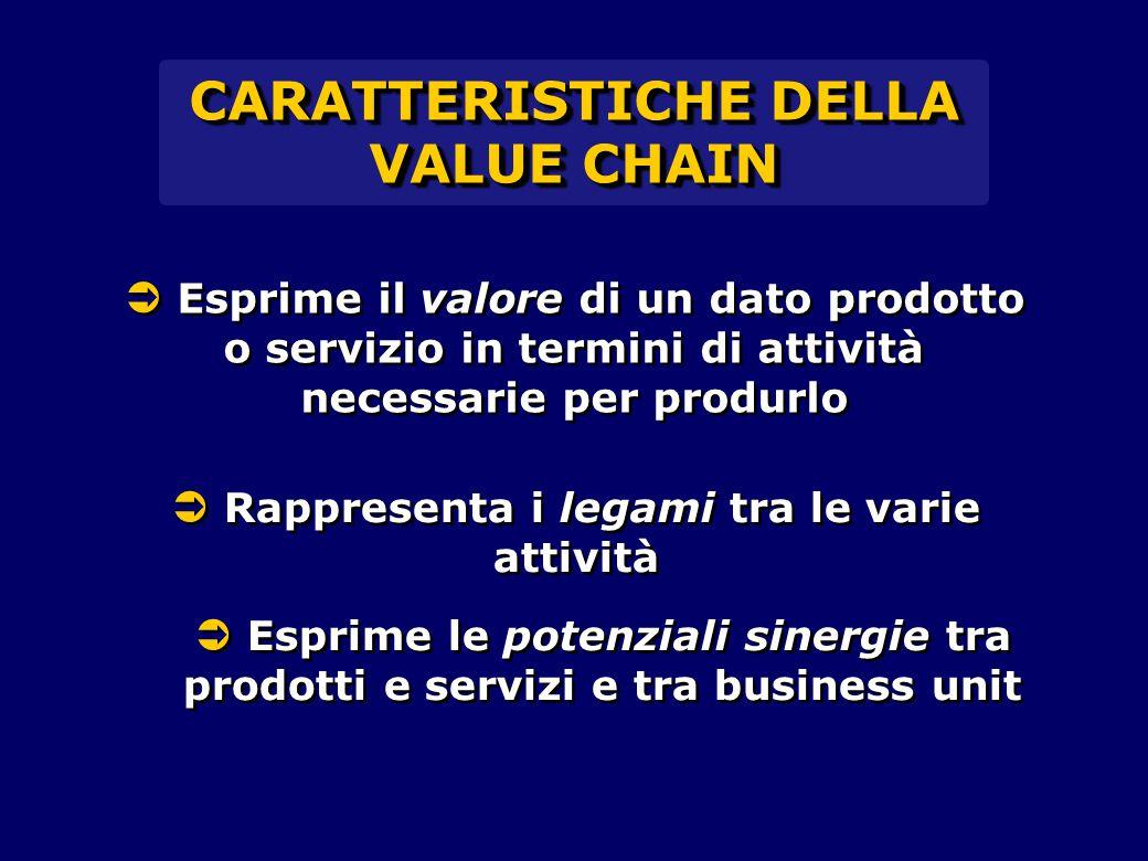 CARATTERISTICHE DELLA VALUE CHAIN  Esprime il valore di un dato prodotto o servizio in termini di attività necessarie per produrlo  Rappresenta i le