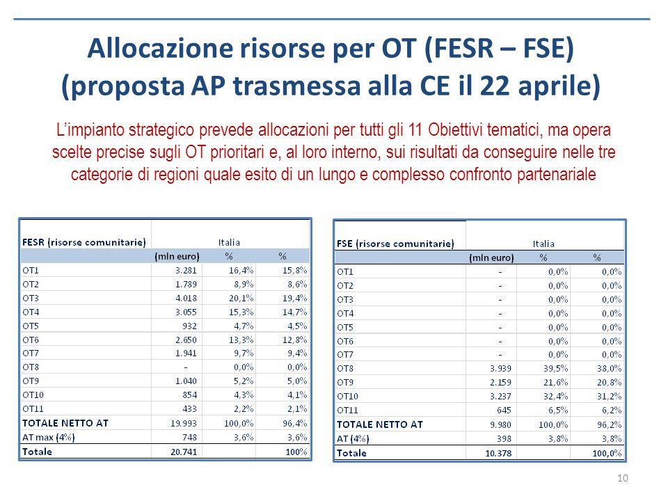 Allocazione risorse per OT (FESR – FSE) (proposta AP trasmessa alla CE il 22 aprile) L'impianto strategico prevede allocazioni per tutti gli 11 Obiett