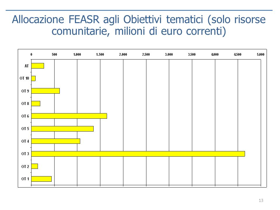 Allocazione FEASR agli Obiettivi tematici (solo risorse comunitarie, milioni di euro correnti) 13