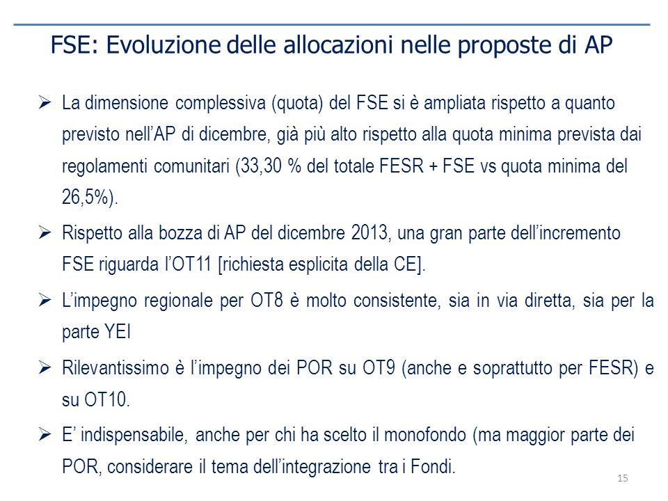 15 FSE: Evoluzione delle allocazioni nelle proposte di AP  La dimensione complessiva (quota) del FSE si è ampliata rispetto a quanto previsto nell'AP