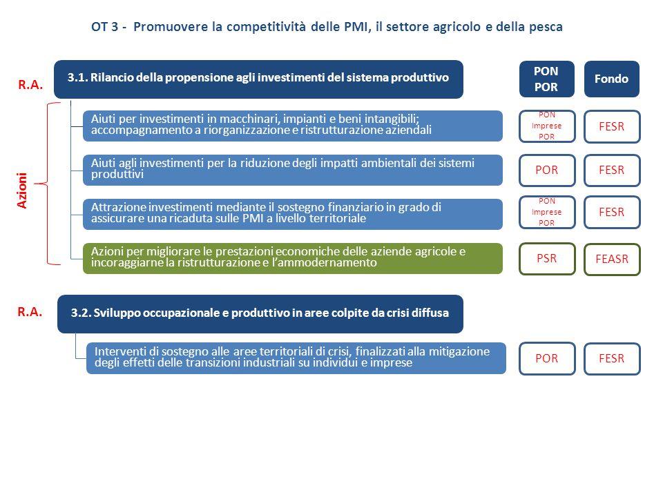 OT 3 - Promuovere la competitività delle PMI, il settore agricolo e della pesca 3.1. Rilancio della propensione agli investimenti del sistema produtti