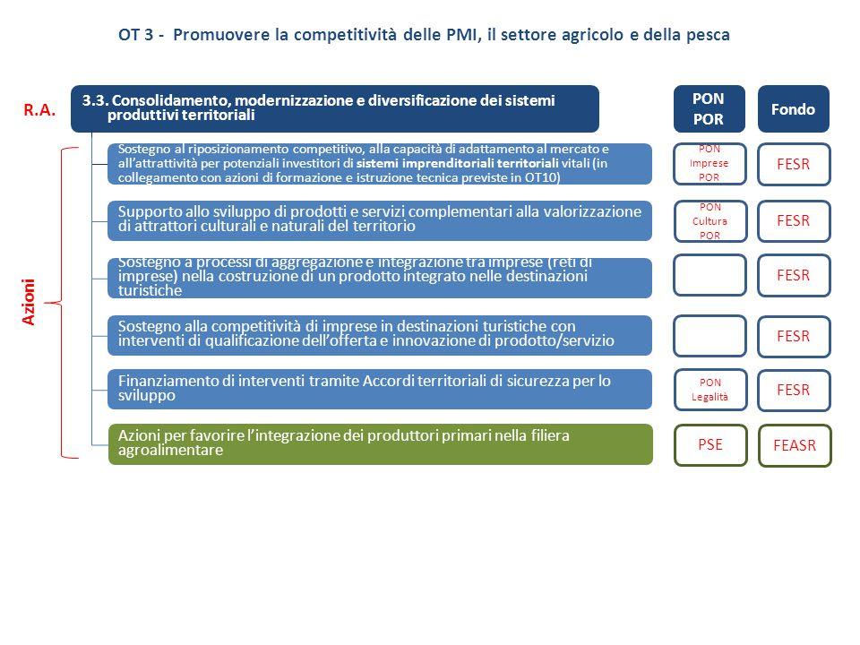 3.3. Consolidamento, modernizzazione e diversificazione dei sistemi produttivi territoriali Sostegno al riposizionamento competitivo, alla capacità di