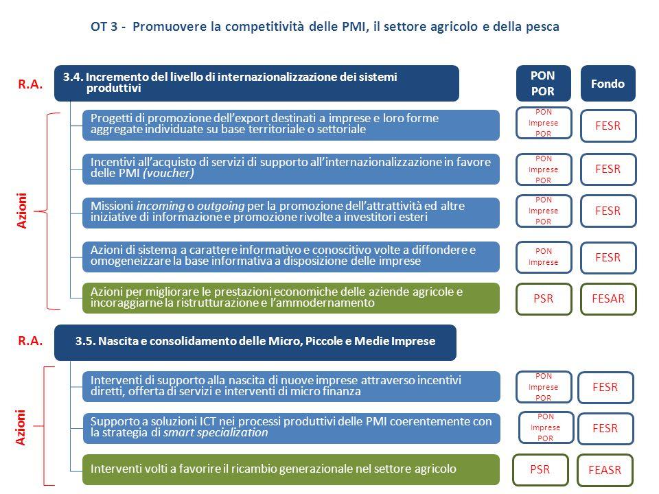 3.4. Incremento del livello di internazionalizzazione dei sistemi produttivi Progetti di promozione dell'export destinati a imprese e loro forme aggre