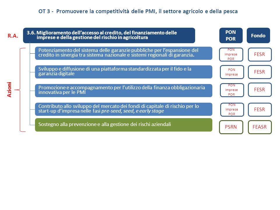 3.6. Miglioramento dell'accesso al credito, del finanziamento delle imprese e della gestione del rischio in agricoltura Potenziamento del sistema dell
