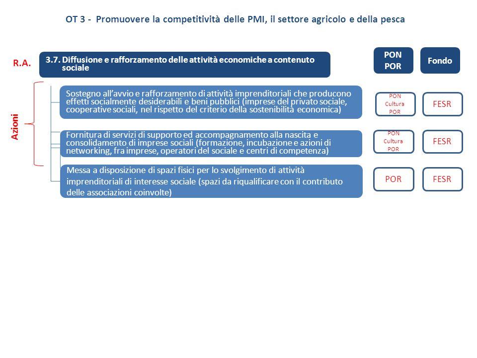 3.7. Diffusione e rafforzamento delle attività economiche a contenuto sociale Sostegno all'avvio e rafforzamento di attività imprenditoriali che produ