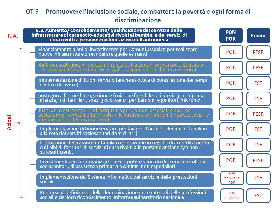 OT 9 - Promuovere l'inclusione sociale, combattere la povertà e ogni forma di discriminazione 9.3. Aumento/ consolidamento/ qualificazione dei servizi