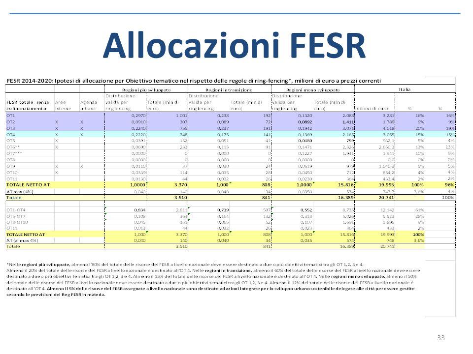 Allocazioni FESR 33
