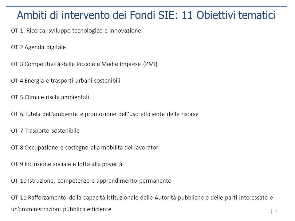 │ 4│ 4 OT 1. Ricerca, sviluppo tecnologico e innovazione OT 2 Agenda digitale OT 3 Competitività delle Piccole e Medie Imprese (PMI) OT 4 Energia e tr