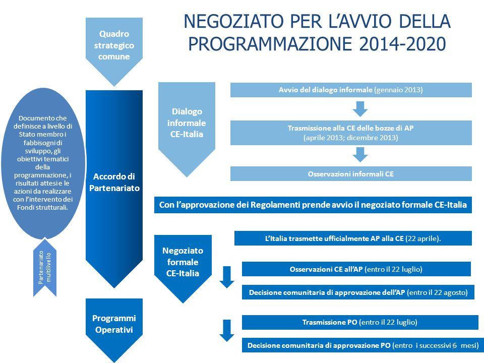 Quadro strategico comune Accordo di Partenariato Programmi Operativi Dialogo informale CE-Italia Con l'approvazione dei Regolamenti prende avvio il ne