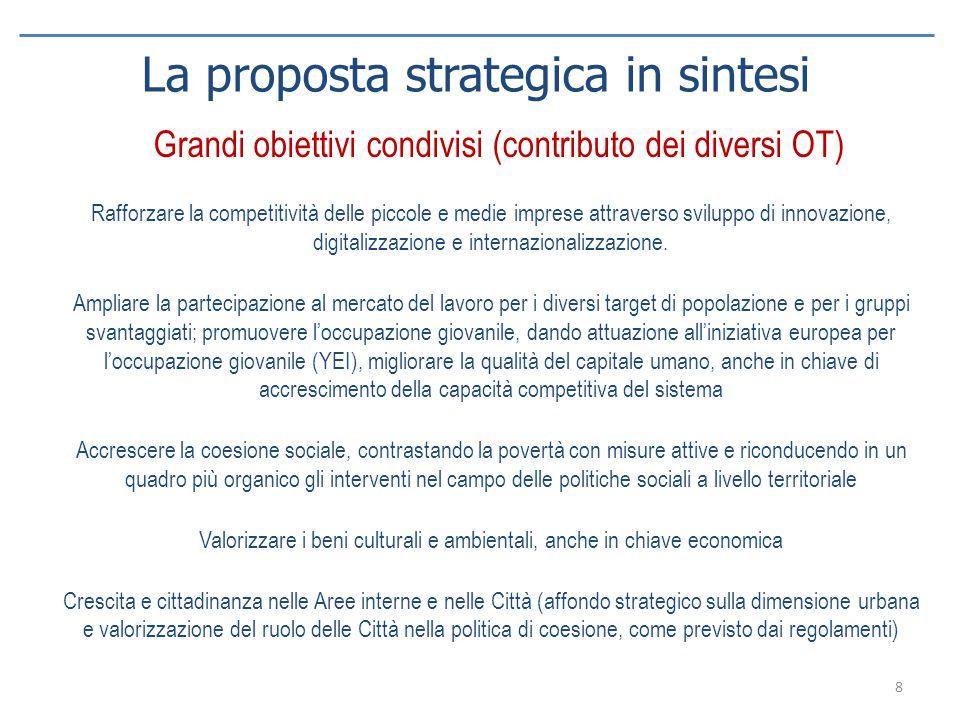 Grandi obiettivi condivisi (contributo dei diversi OT) Rafforzare la competitività delle piccole e medie imprese attraverso sviluppo di innovazione, d