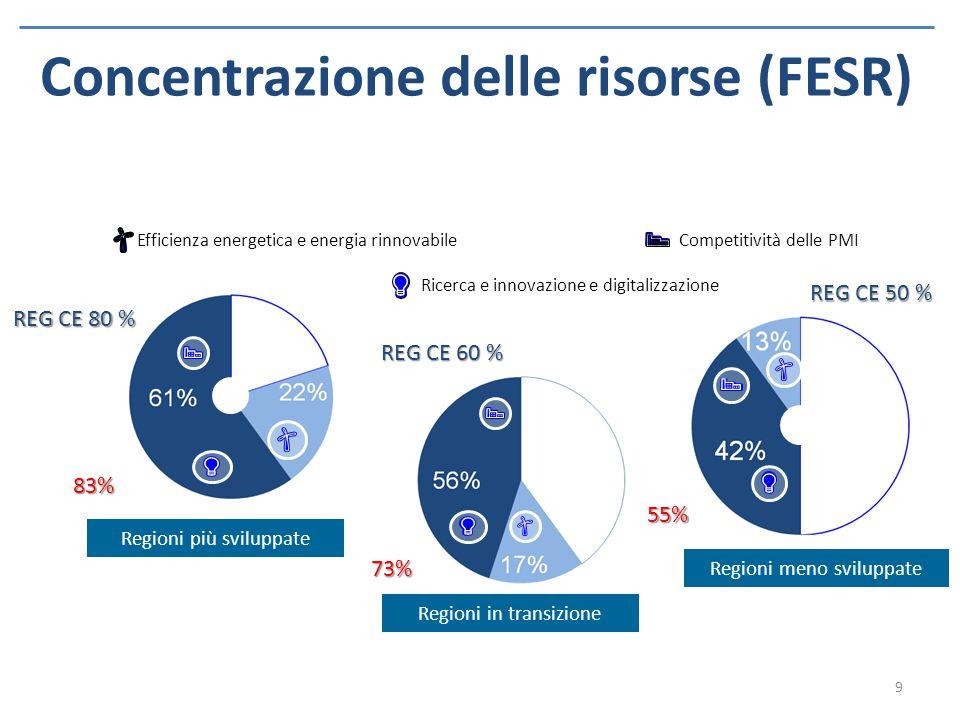 Allocazione risorse per OT (FESR – FSE) (proposta AP trasmessa alla CE il 22 aprile) L'impianto strategico prevede allocazioni per tutti gli 11 Obiettivi tematici, ma opera scelte precise sugli OT prioritari e, al loro interno, sui risultati da conseguire nelle tre categorie di regioni quale esito di un lungo e complesso confronto partenariale 10