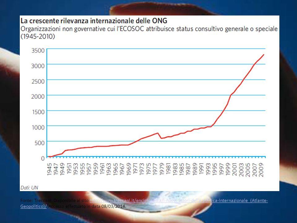Fonte: Treccani. Disponibile al sito http://www.treccani.it/enciclopedia/i-nuovi-attori-della-politica-internazionale_(Atlante- Geopolitico)/ Accesso