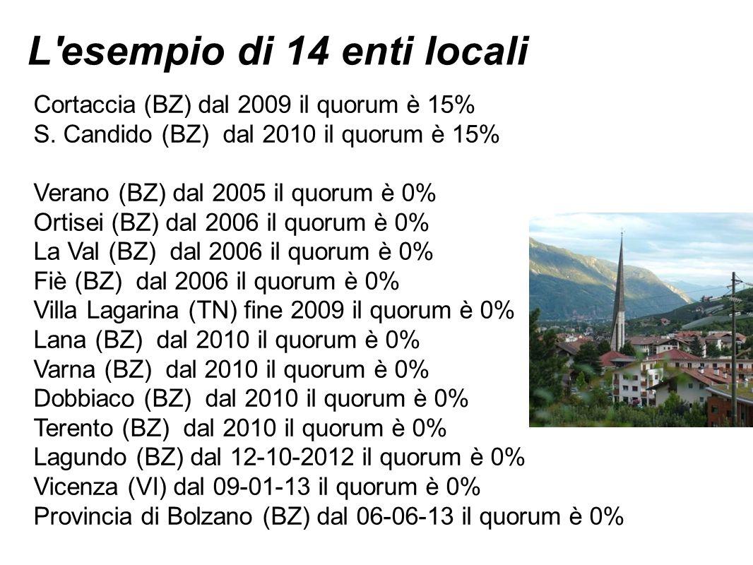 L'esempio di 14 enti locali Cortaccia (BZ) dal 2009 il quorum è 15% S. Candido (BZ) dal 2010 il quorum è 15% Verano (BZ) dal 2005 il quorum è 0% Ortis