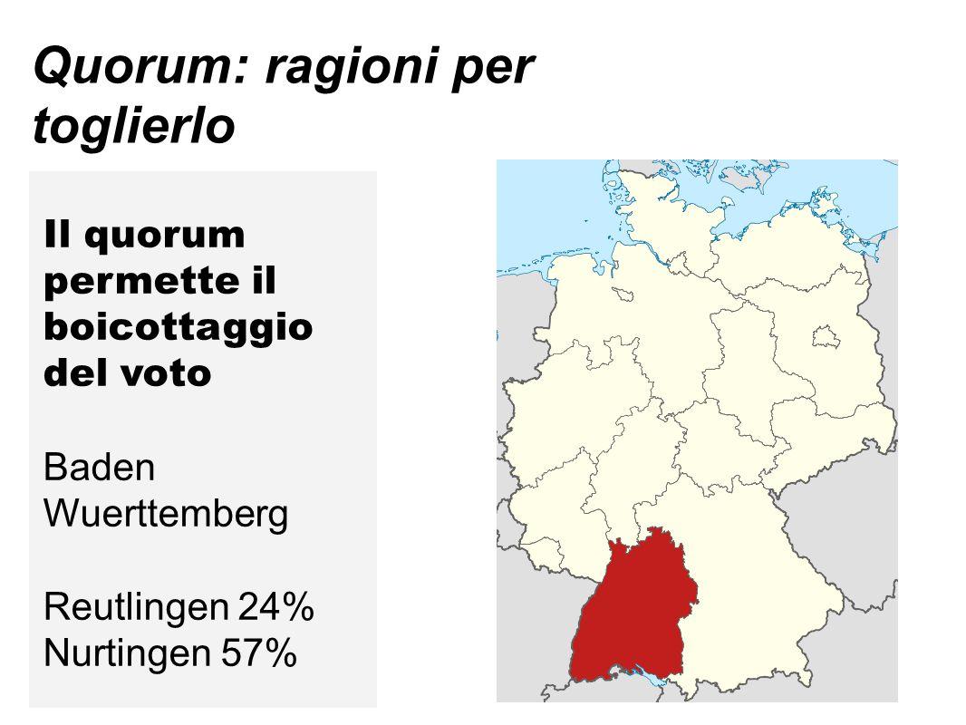 Quorum: ragioni per toglierlo Il quorum permette il boicottaggio del voto Baden Wuerttemberg Reutlingen 24% Nurtingen 57%