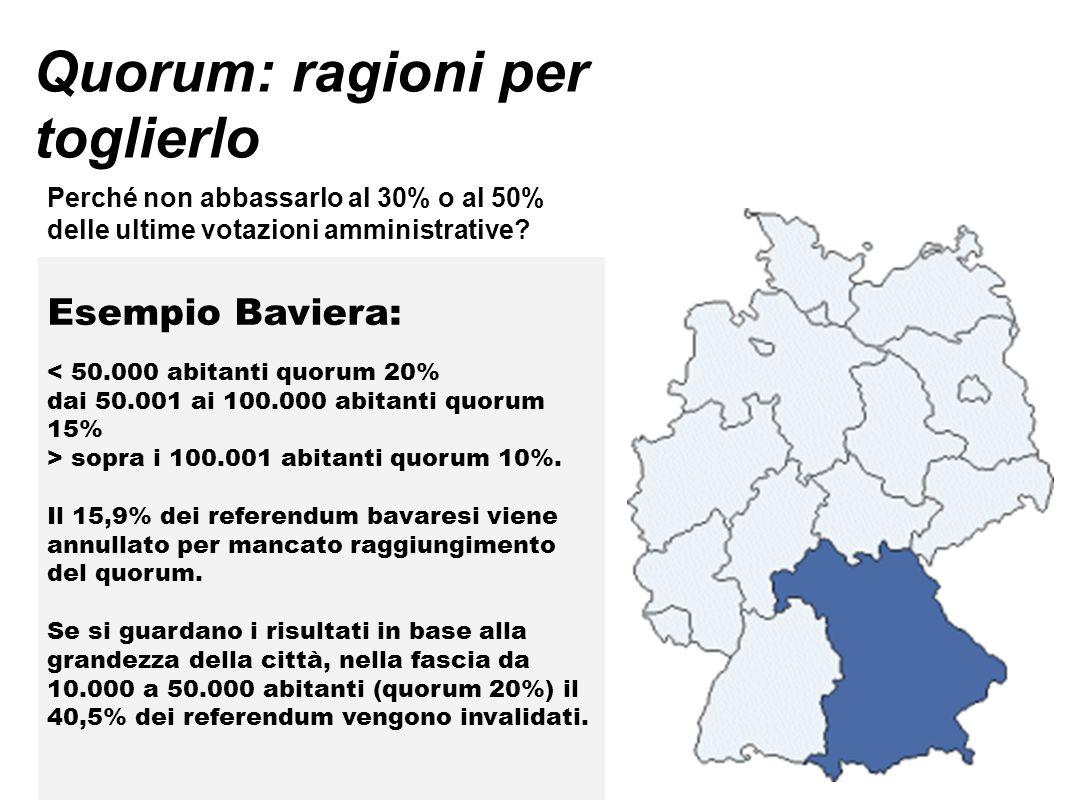 Quorum: ragioni per toglierlo Perché non abbassarlo al 30% o al 50% delle ultime votazioni amministrative? Esempio Baviera: sopra i 100.001 abitanti q