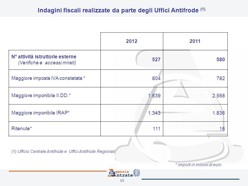 10 Indagini fiscali realizzate da parte degli Uffici Antifrode (1) 20122011 N° attività istruttorie esterne (Verifiche e accessi mirati) 527580 Maggio