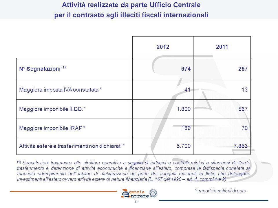 11 Attività realizzate da parte Ufficio Centrale per il contrasto agli illeciti fiscali internazionali 20122011 N° Segnalazioni (1) 674267 Maggiore im
