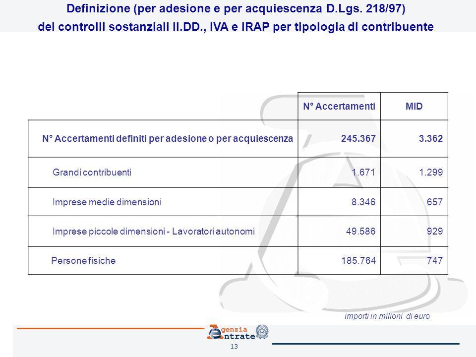 13 N° AccertamentiMID N° Accertamenti definiti per adesione o per acquiescenza245.3673.362 Grandi contribuenti1.6711.299 Imprese medie dimensioni8.346