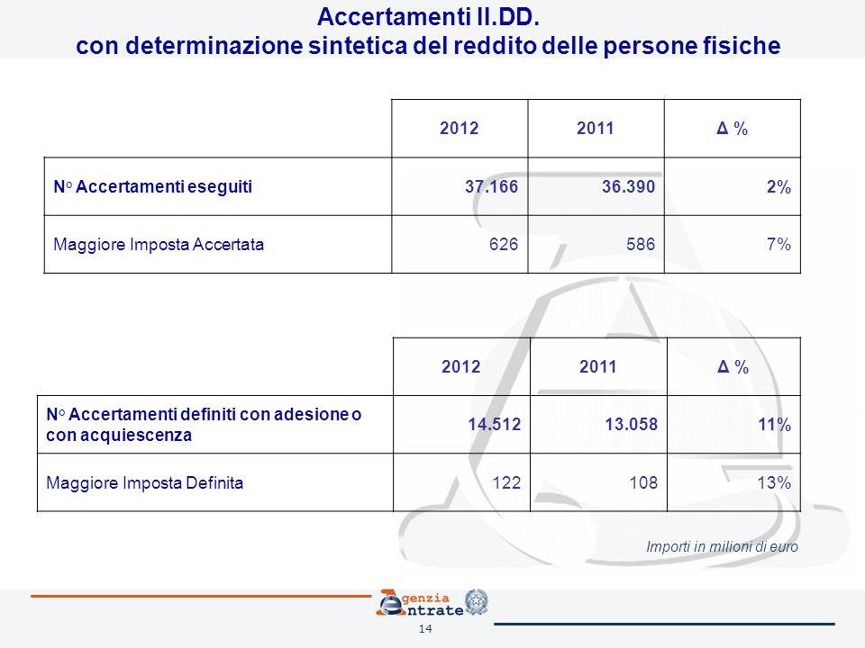 14 Accertamenti II.DD. con determinazione sintetica del reddito delle persone fisiche Importi in milioni di euro 20122011Δ % N° Accertamenti eseguiti3