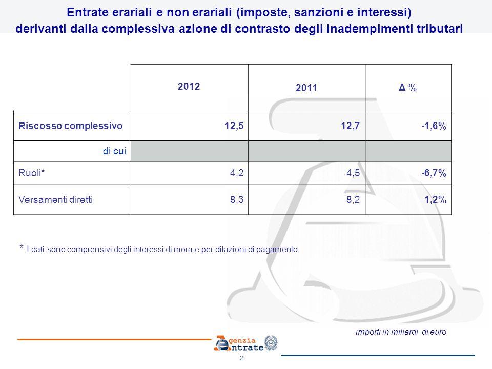 3 Entrate erariali e non erariali (imposte, sanzioni e interessi) derivanti dalla complessiva azione di contrasto degli inadempimenti tributari 2012 2011 Δ % Riscosso complessivo 12,512,7-1,6% di cui da attività di accertamento e controllo formale 7,2 0,0% da attività di liquidazione 5,35,5-3,6% importi in miliardi di euro