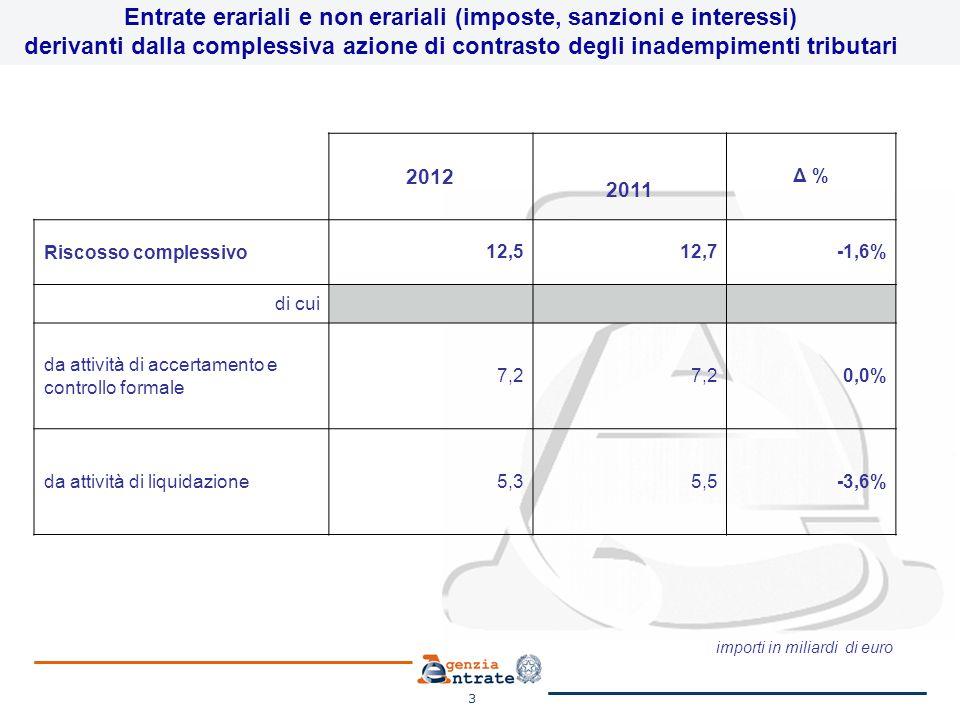 4 Entrate erariali e non erariali (imposte, sanzioni e interessi) derivanti dall'attività di accertamento e di controllo formale 20122011 Δ % Riscosso complessivo 7,2 0,0% di cui Ruoli 1,81,75,9% Versamenti Diretti 5,45,5-1,8% importi in miliardi di euro