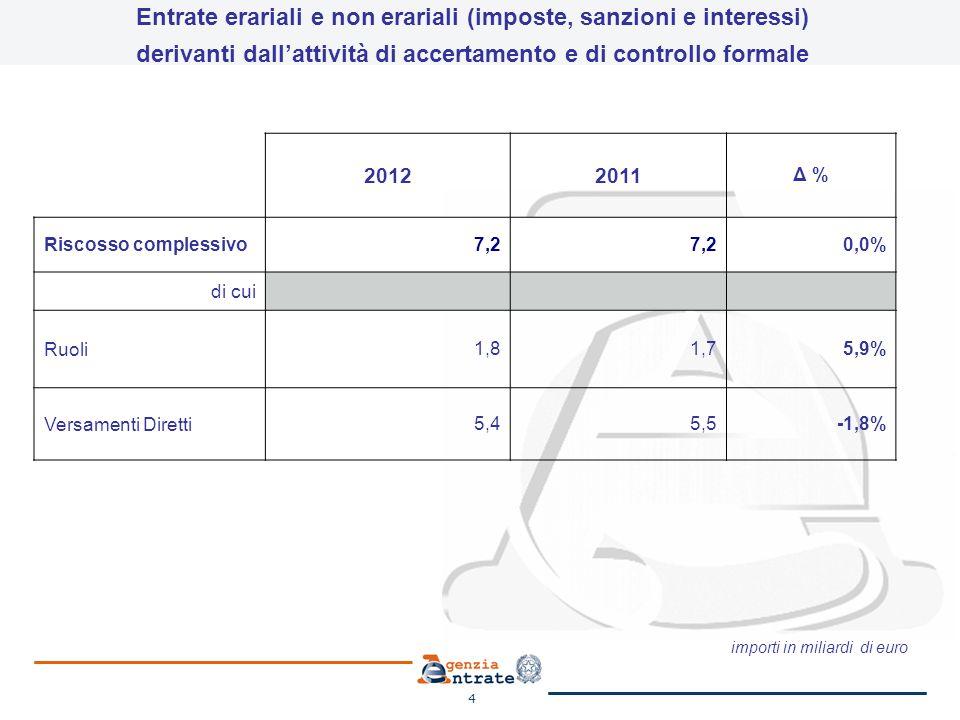 5 Riscosso F23/F24% Somme riscosse5.345100% Grandi contribuenti1.74933% Imprese medie dimensioni74814% Imprese piccole dimensioni - Lavoratori autonomi1.13421% Persone fisiche1.29824% Registro4168% Attività di accertamento e di controllo formale Distribuzione dei versamenti diretti per tipologia contribuente importi in milioni di euro