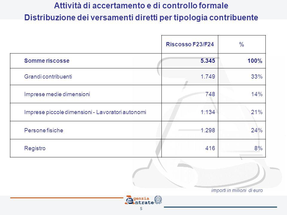 5 Riscosso F23/F24% Somme riscosse5.345100% Grandi contribuenti1.74933% Imprese medie dimensioni74814% Imprese piccole dimensioni - Lavoratori autonom