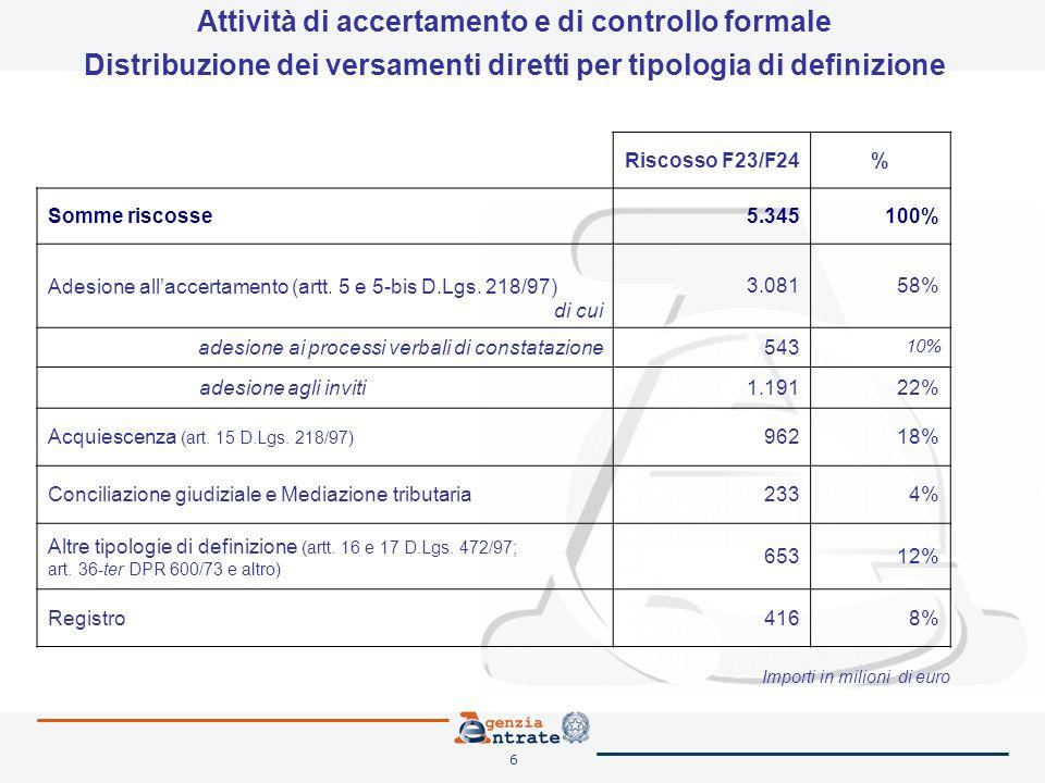 6 Riscosso F23/F24% Somme riscosse5.345100% Adesione all'accertamento (artt. 5 e 5-bis D.Lgs. 218/97) di cui 3.08158% adesione ai processi verbali di