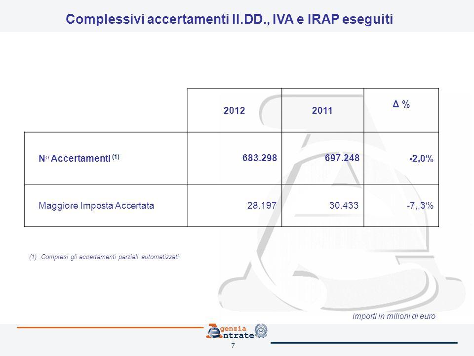 7 20122011 Δ % N° Accertamenti (1) 683.298697.248 -2,0% Maggiore Imposta Accertata28.19730.433-7,,3% importi in milioni di euro (1) Compresi gli accer