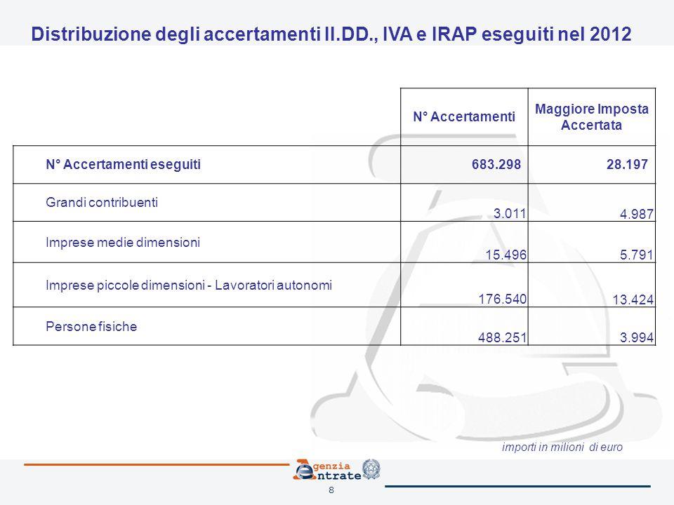 9 Interventi esterni (verifiche e controlli mirati) * importi in milioni di euro N° interventi Maggiori imposte e rilievi constatati * IVA (maggiori imposte) II.DD.
